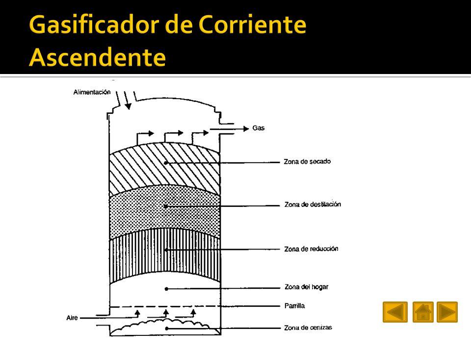 Gasificador de Corriente Ascendente