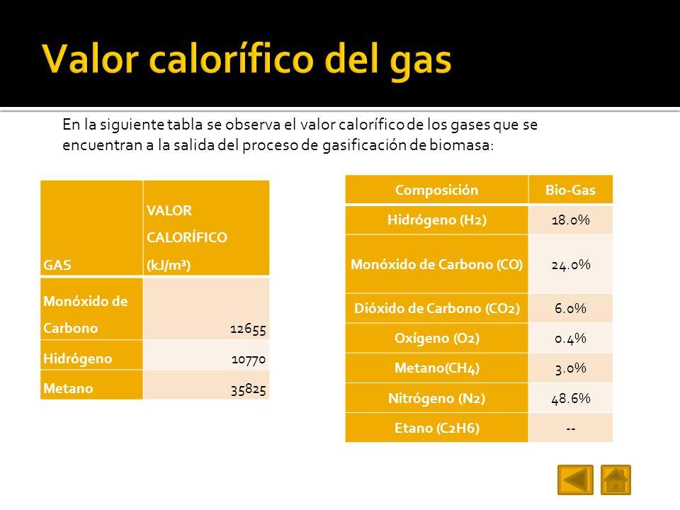 Valor calorífico del gas