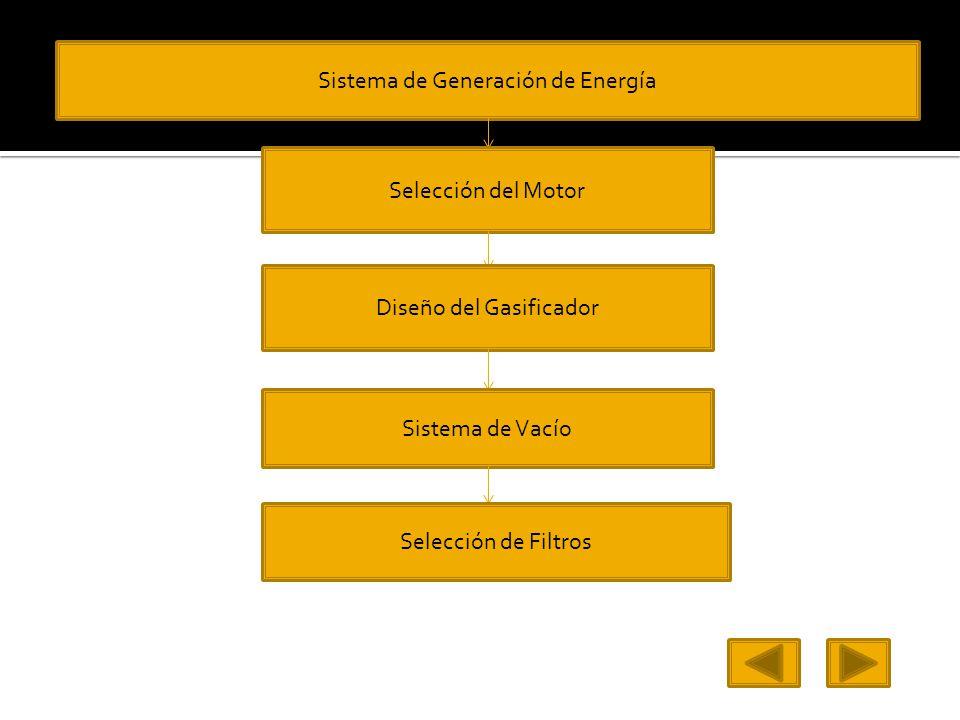 Sistema de Generación de Energía