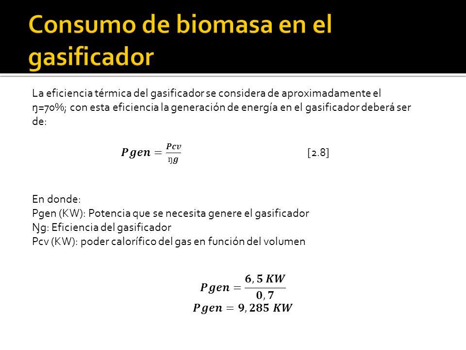 Consumo de biomasa en el gasificador