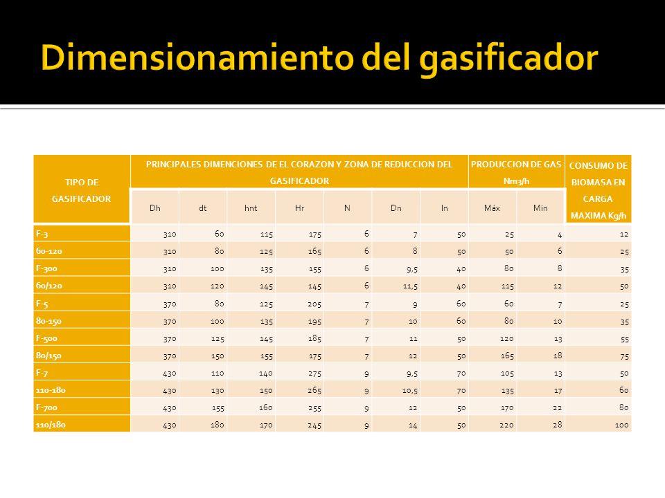 Dimensionamiento del gasificador