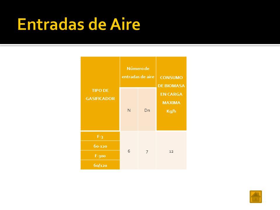 Número de entradas de aire CONSUMO DE BIOMASA EN CARGA MAXIMA Kg/h