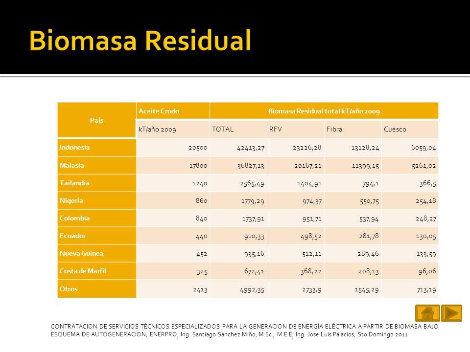 Biomasa Residual total kT/año 2009