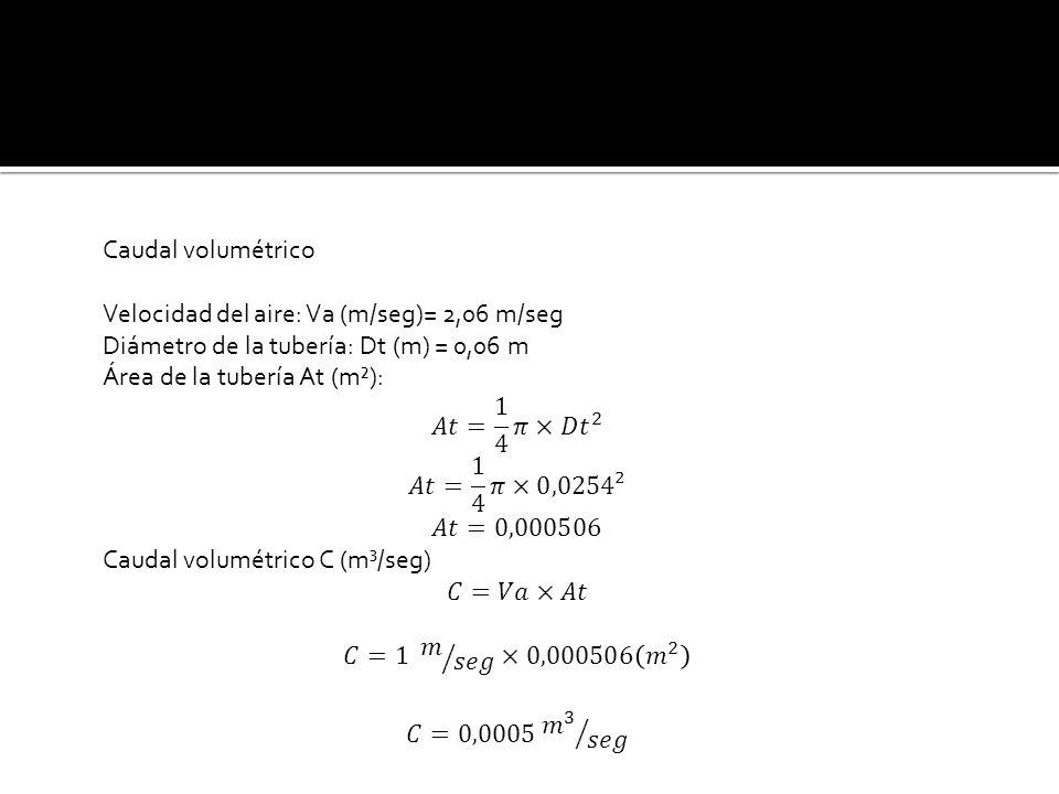 Caudal volumétrico. Velocidad del aire: Va (m/seg)= 2,06 m/seg. Diámetro de la tubería: Dt (m) = 0,06 m.