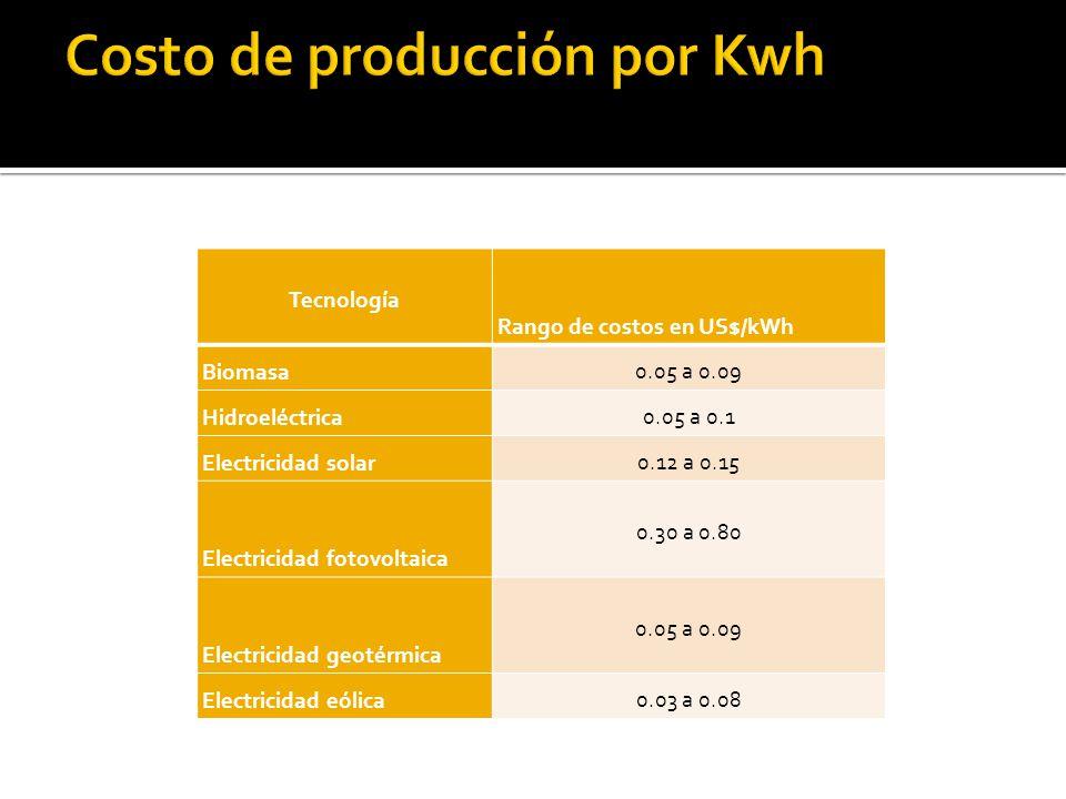 Costo de producción por Kwh