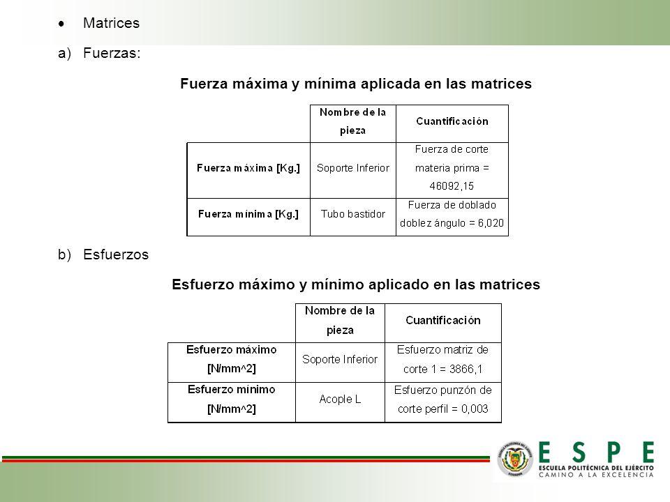 Fuerza máxima y mínima aplicada en las matrices