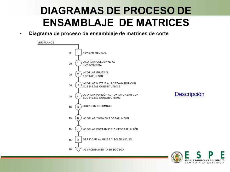 DIAGRAMAS DE PROCESO DE ENSAMBLAJE DE MATRICES