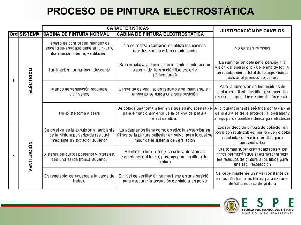 PROCESO DE PINTURA ELECTROSTÁTICA