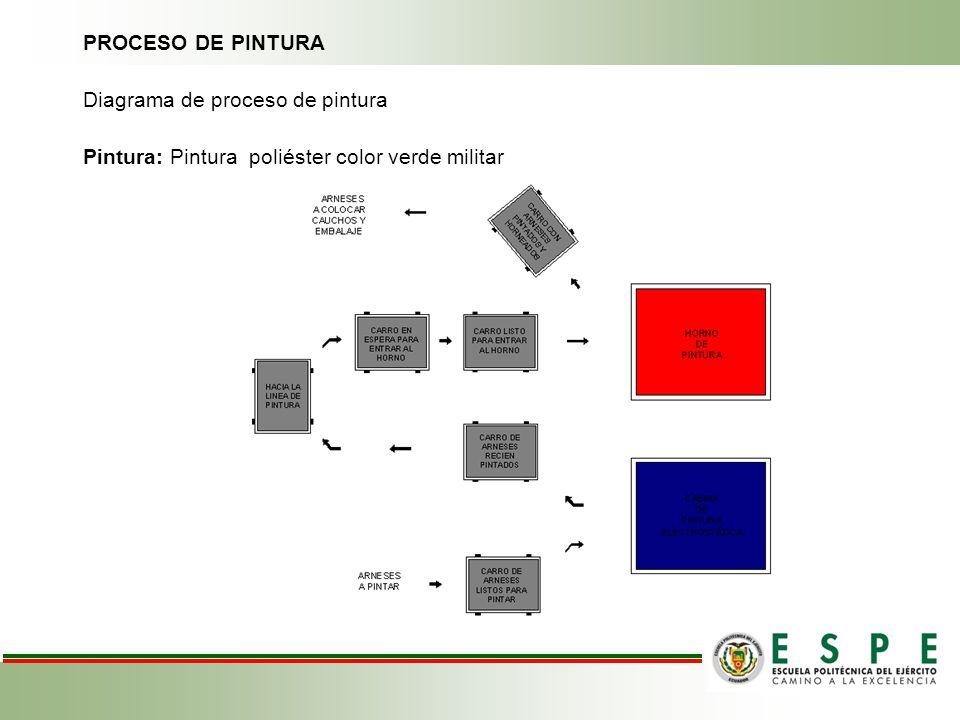 Diagrama de proceso de pintura
