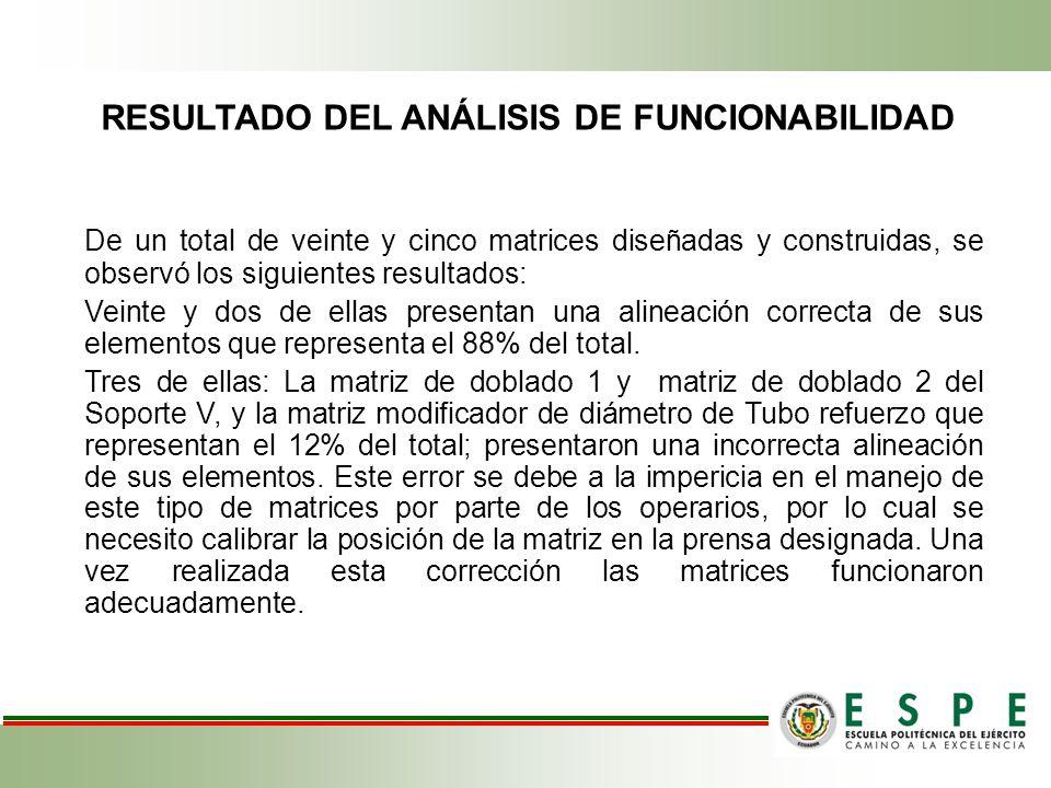 RESULTADO DEL ANÁLISIS DE FUNCIONABILIDAD