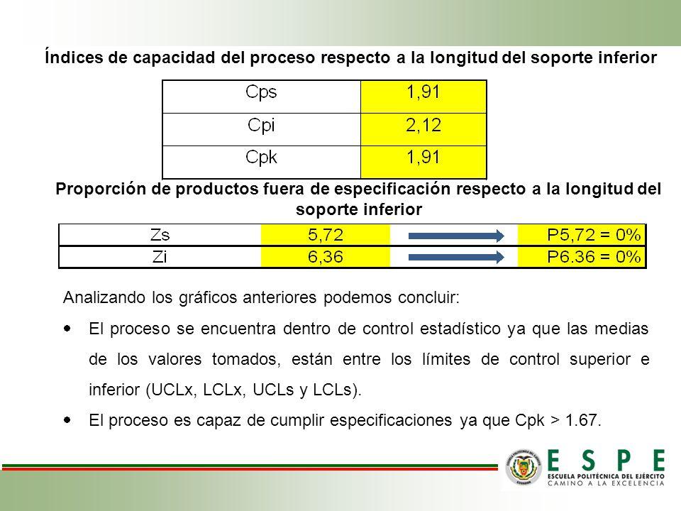 Índices de capacidad del proceso respecto a la longitud del soporte inferior