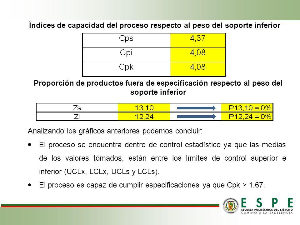 Índices de capacidad del proceso respecto al peso del soporte inferior