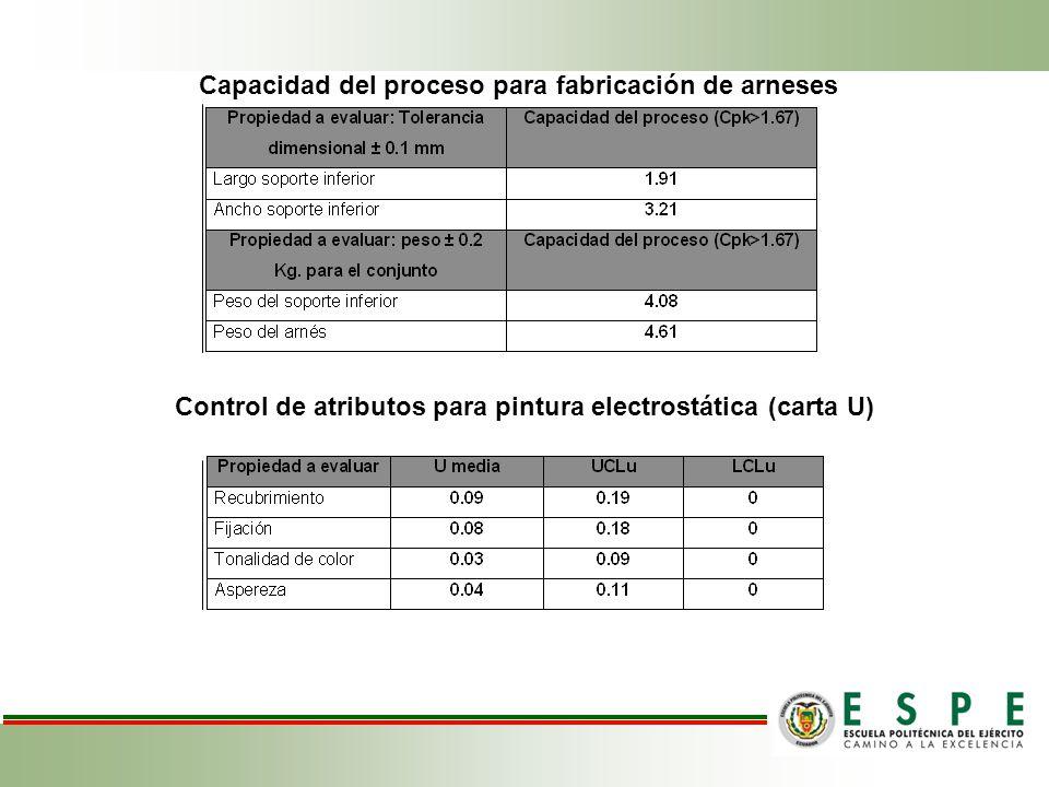 Capacidad del proceso para fabricación de arneses