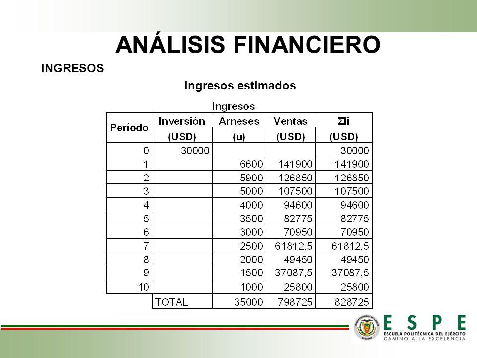 ANÁLISIS FINANCIERO INGRESOS Ingresos estimados