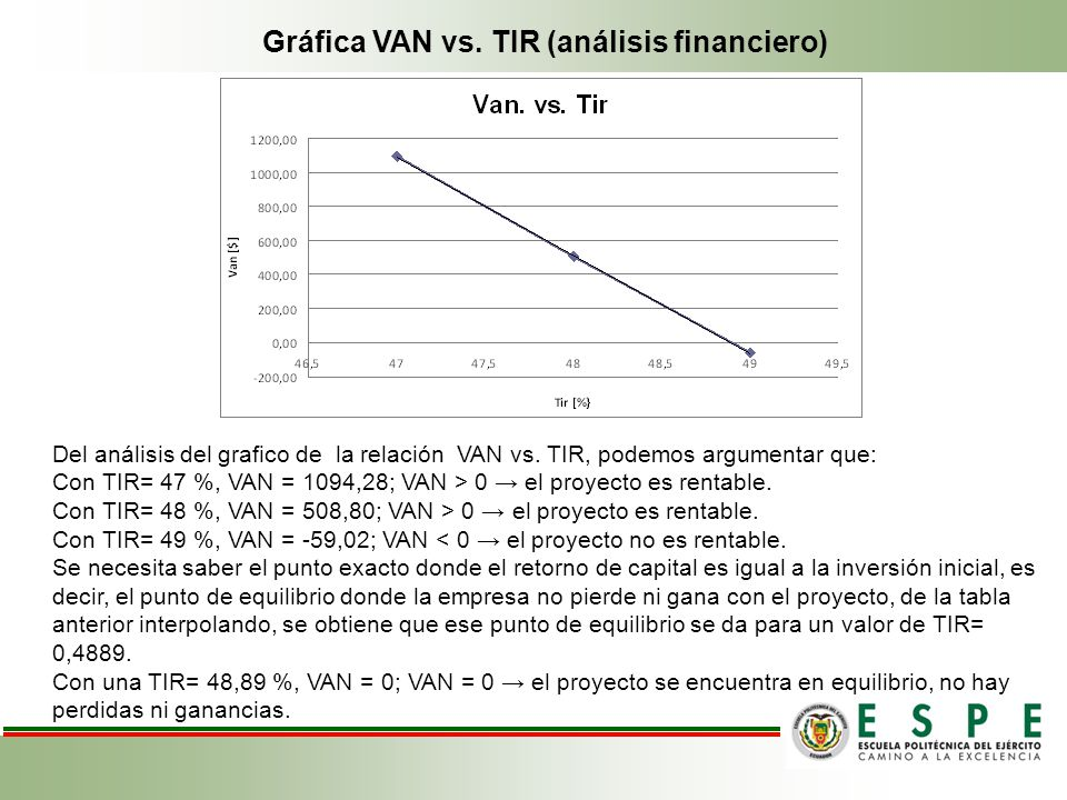 Gráfica VAN vs. TIR (análisis financiero)
