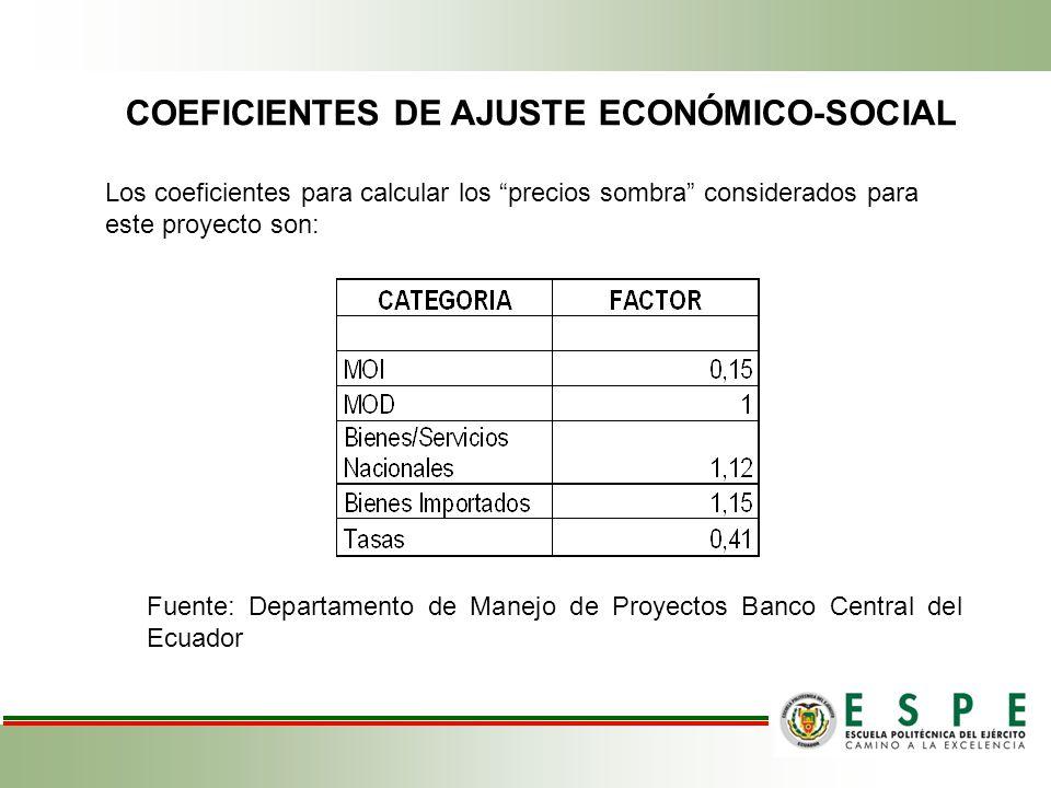 Coeficientes de ajuste económico-social