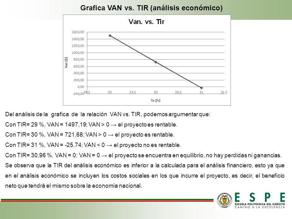 Grafica VAN vs. TIR (análisis económico)