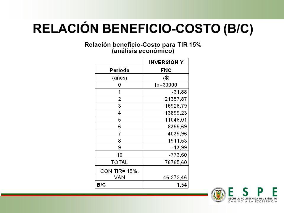RELACIÓN BENEFICIO-COSTO (B/C)