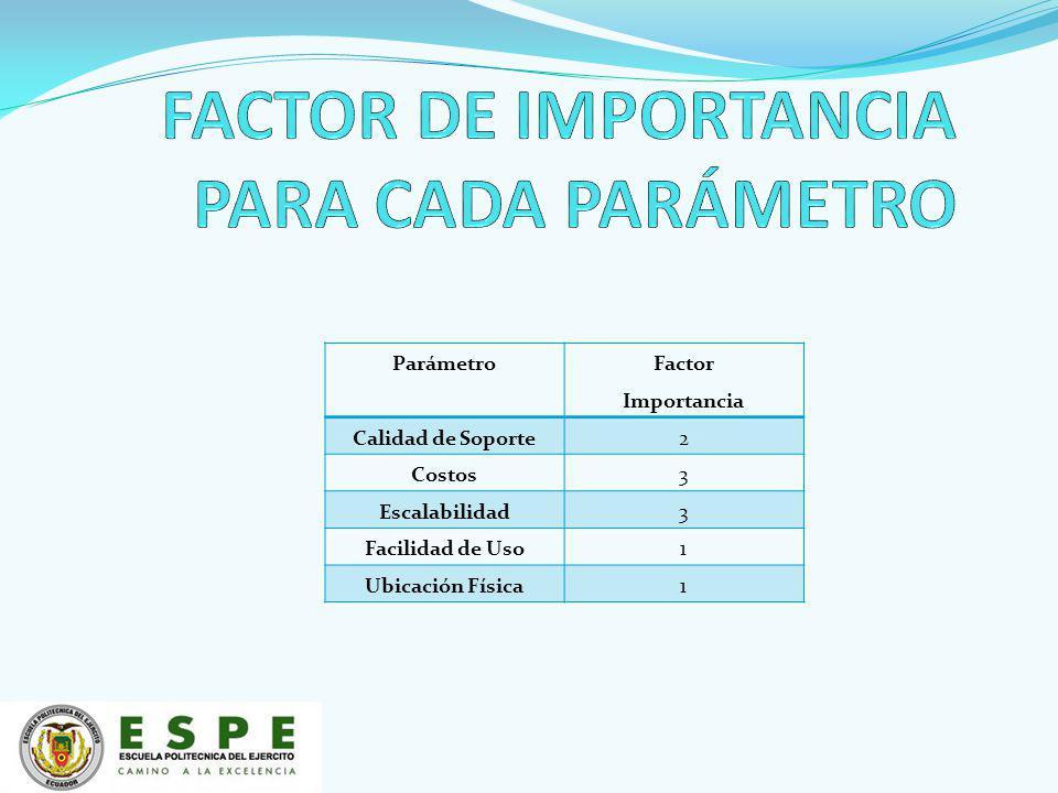 FACTOR DE IMPORTANCIA PARA CADA PARÁMETRO
