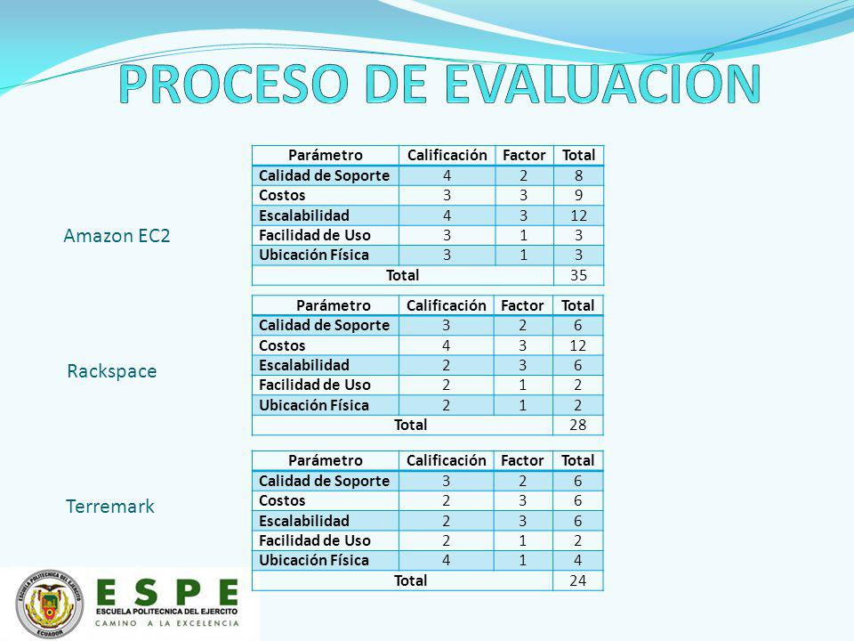 PROCESO DE EVALUACIÓN Amazon EC2 Rackspace Terremark Parámetro