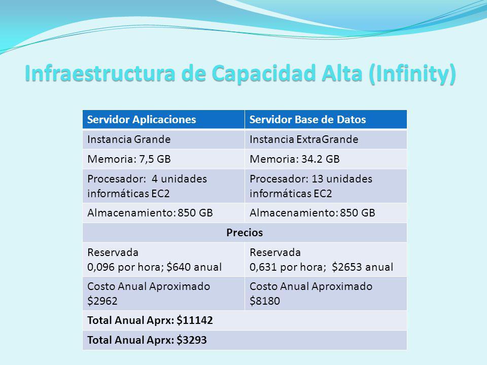 Infraestructura de Capacidad Alta (Infinity)