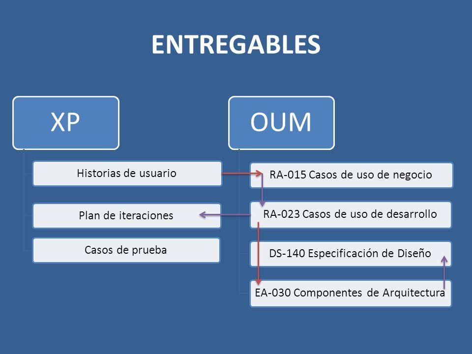 ENTREGABLES XP. Historias de usuario. Plan de iteraciones. Casos de prueba. OUM. RA-015 Casos de uso de negocio.