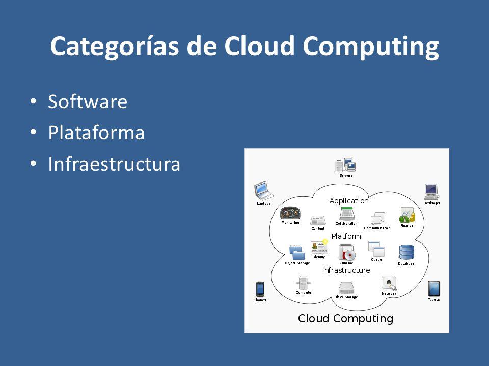 Categorías de Cloud Computing