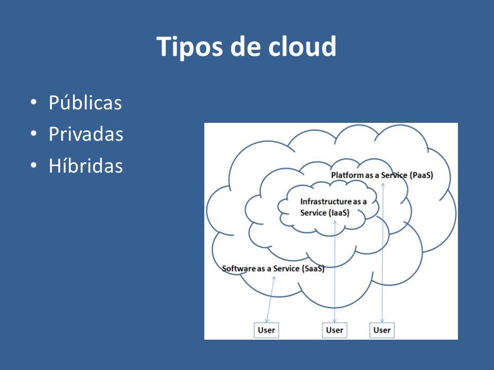 Tipos de cloud Públicas Privadas Híbridas