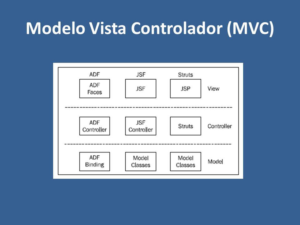 Modelo Vista Controlador (MVC)