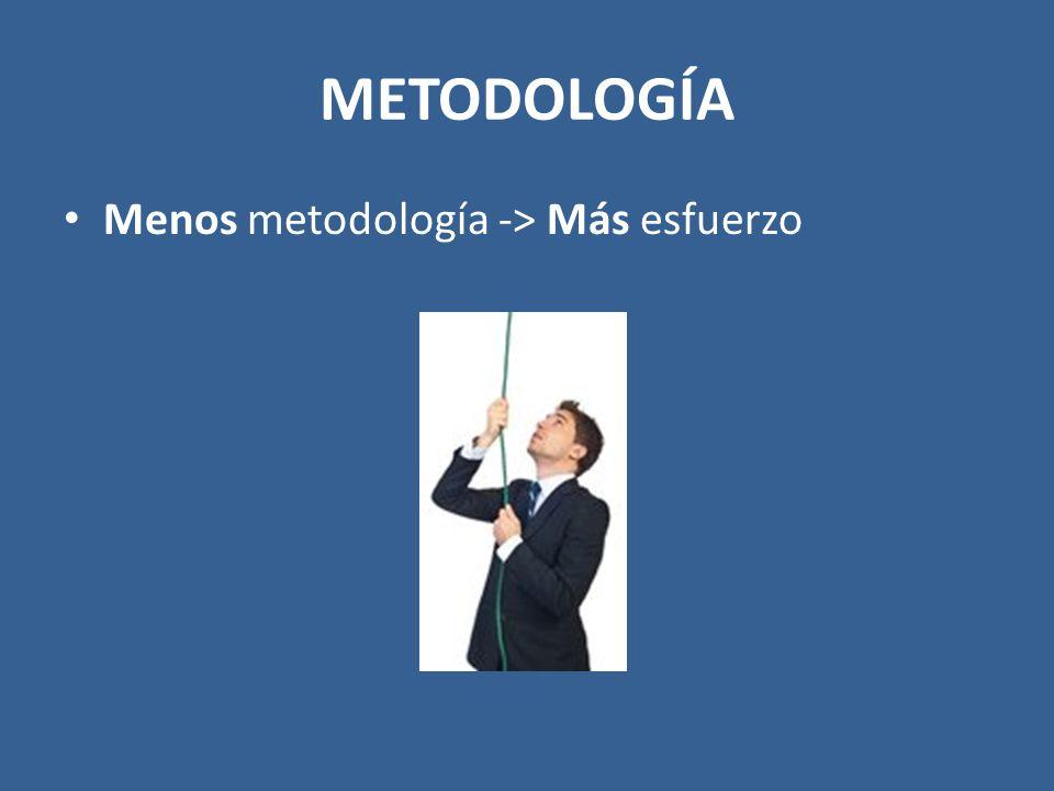 METODOLOGÍA Menos metodología -> Más esfuerzo