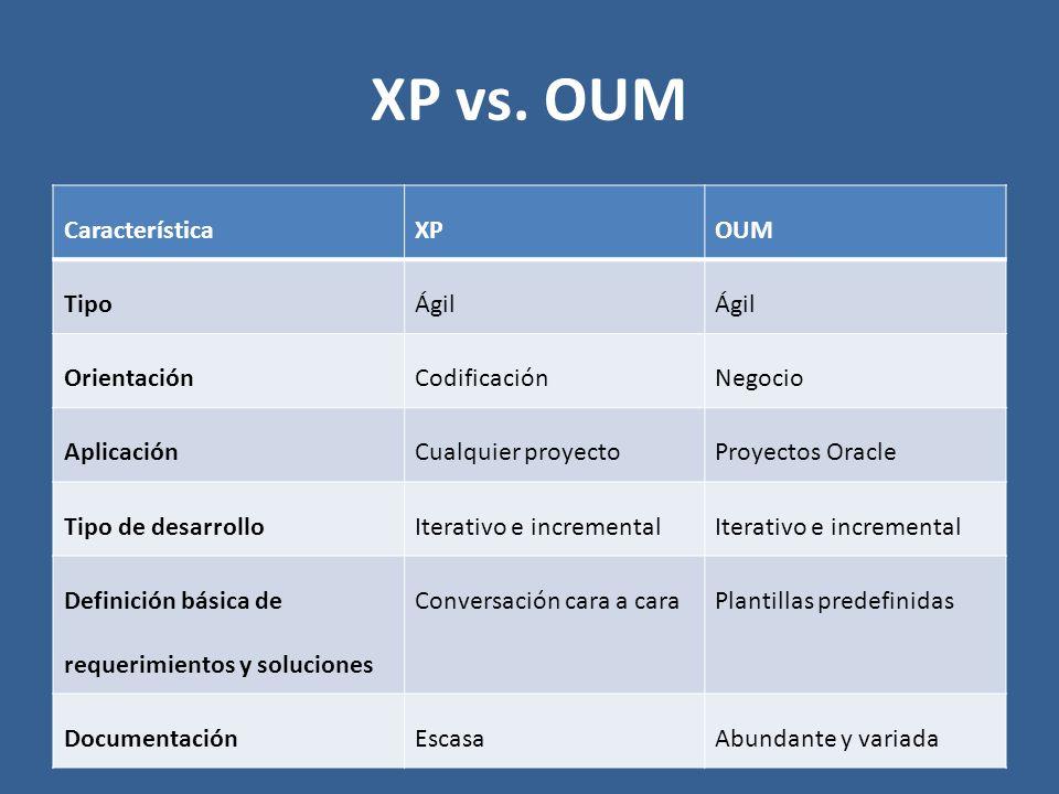 XP vs. OUM Característica XP OUM Tipo Ágil Orientación Codificación