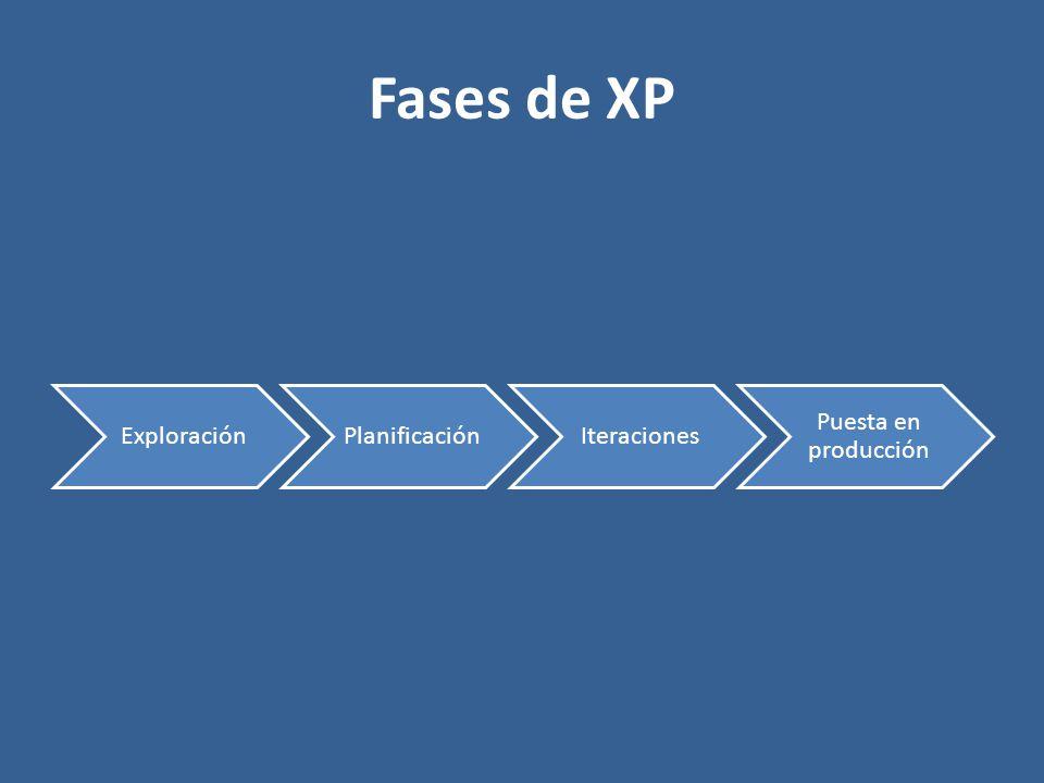 Fases de XP Exploración Planificación Iteraciones Puesta en producción