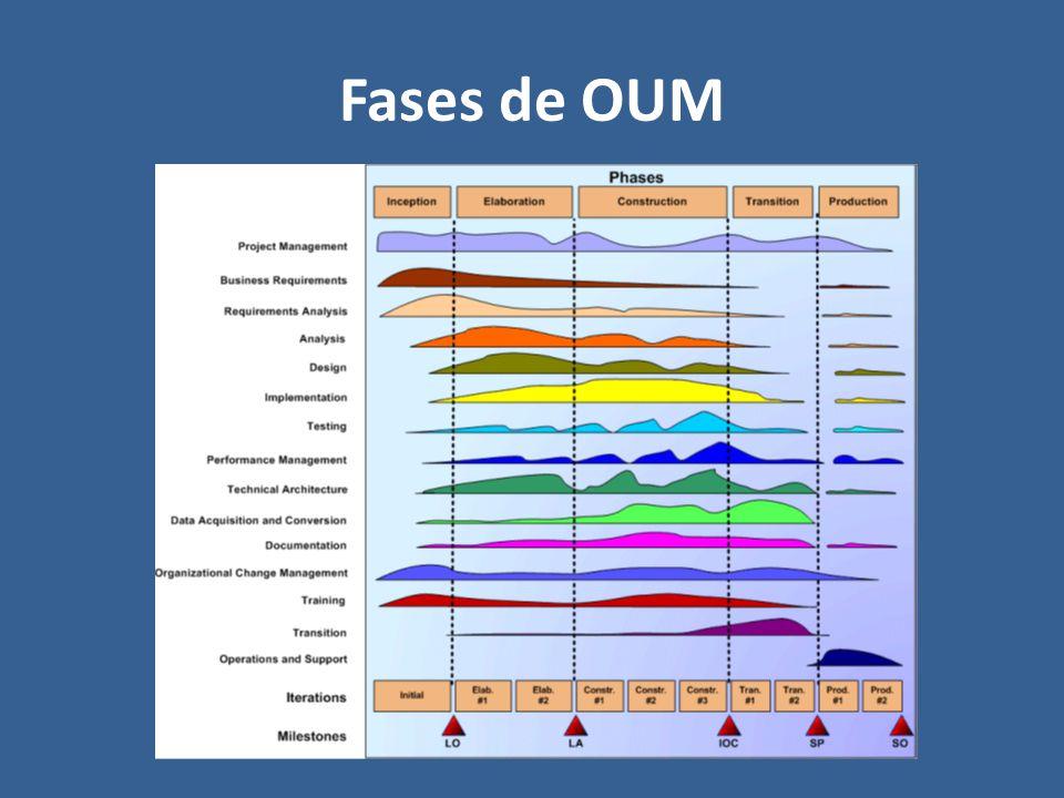 Fases de OUM OUM tiene las siguientes fases de control:
