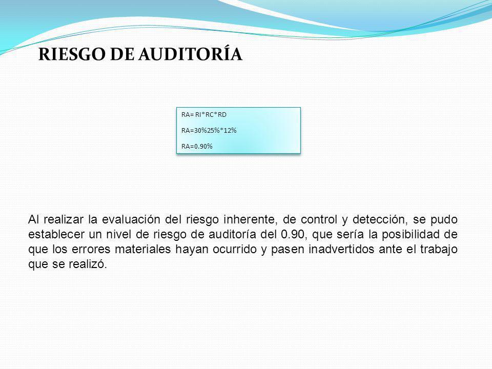 RIESGO DE AUDITORÍA RA= RI*RC*RD. RA=30%25%*12% RA=0.90%