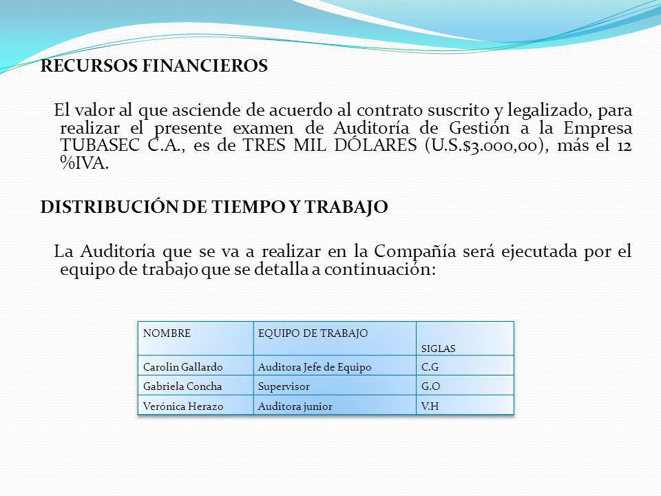 RECURSOS FINANCIEROS El valor al que asciende de acuerdo al contrato suscrito y legalizado, para realizar el presente examen de Auditoría de Gestión a la Empresa TUBASEC C.A., es de TRES MIL DÓLARES (U.S.$3.000,oo), más el 12 %IVA. DISTRIBUCIÓN DE TIEMPO Y TRABAJO La Auditoría que se va a realizar en la Compañía será ejecutada por el equipo de trabajo que se detalla a continuación: