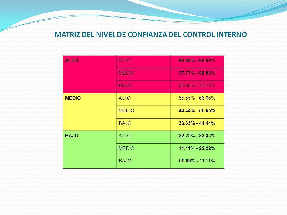 MATRIZ DEL NIVEL DE CONFIANZA DEL CONTROL INTERNO