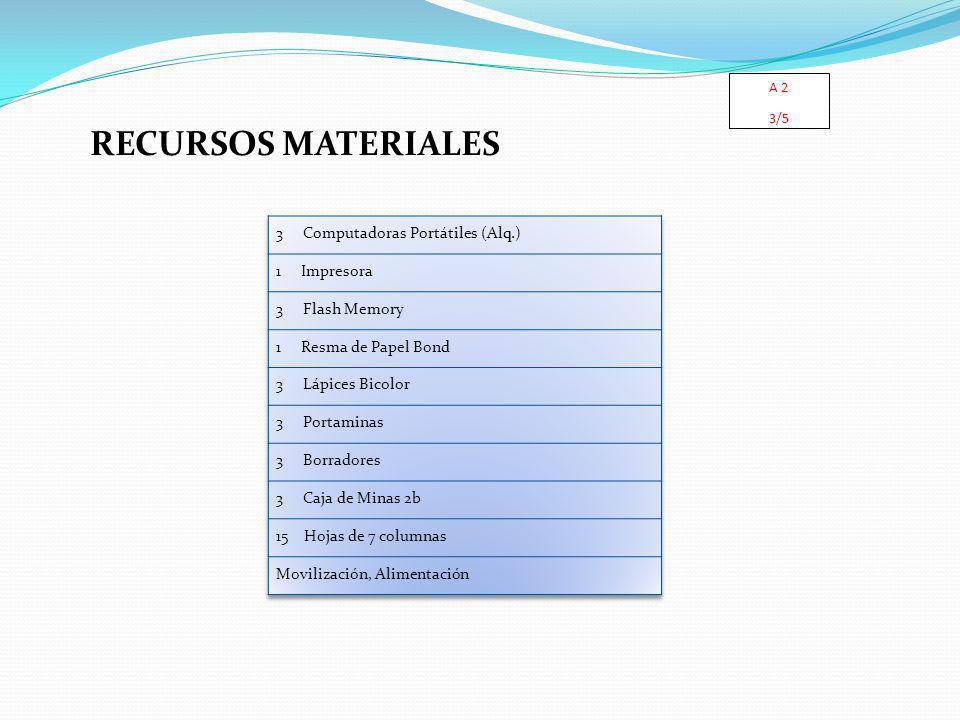 RECURSOS MATERIALES 3 Computadoras Portátiles (Alq.) 1 Impresora