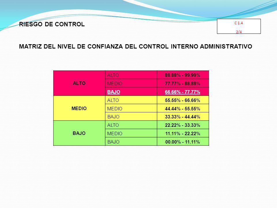 MATRIZ DEL NIVEL DE CONFIANZA DEL CONTROL INTERNO ADMINISTRATIVO