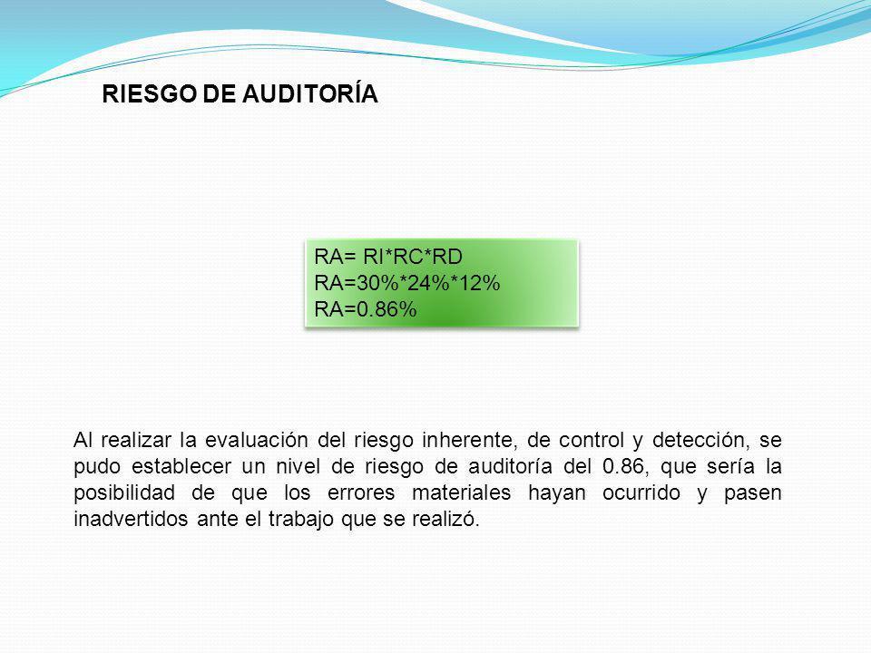 RIESGO DE AUDITORÍA RA= RI*RC*RD RA=30%*24%*12% RA=0.86%
