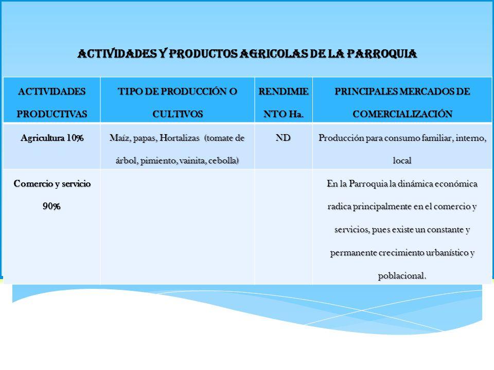 ACTIVIDADES Y PRODUCTOS AGRICOLAS DE LA PARROQUIA