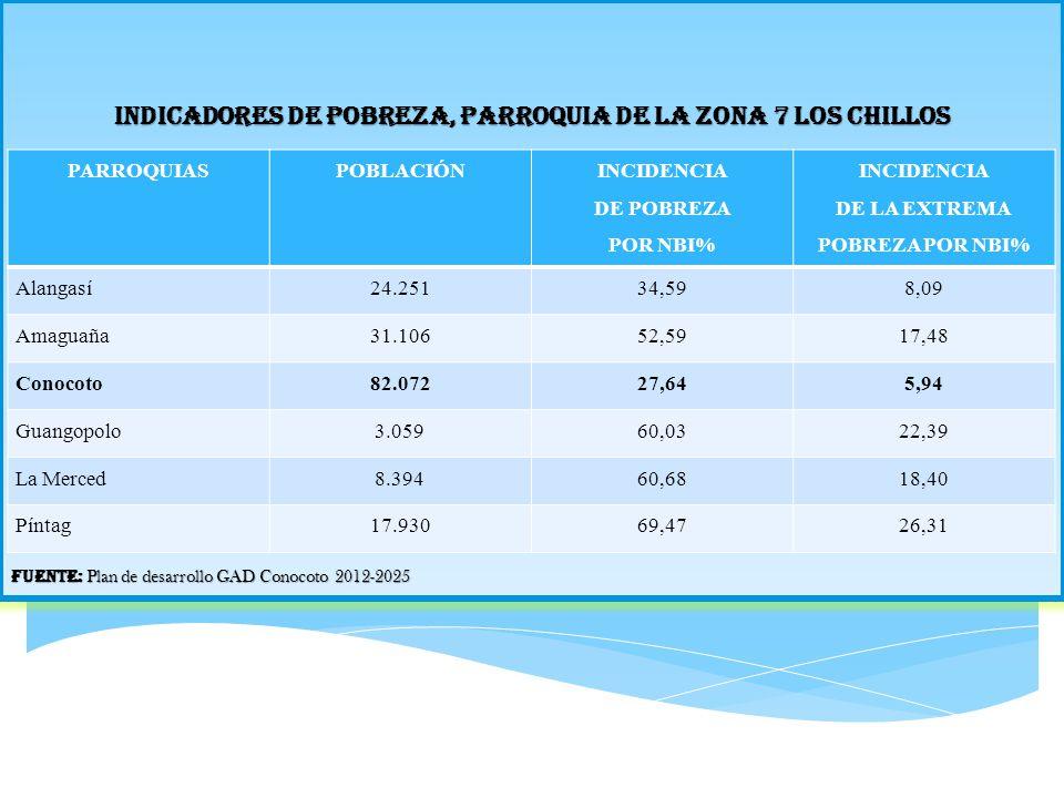INDICADORES DE POBREZA, PARROQUIA DE LA ZONA 7 LOS CHILLOS