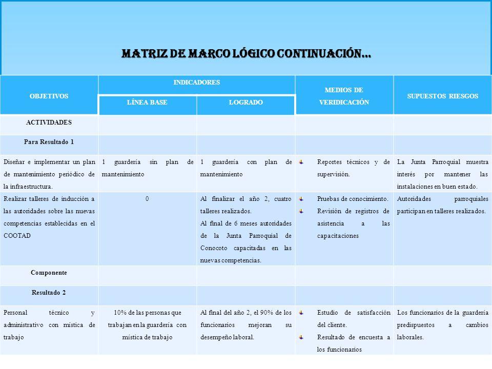 MATRIZ DE MARCO LÓGICO CONTINUACIÓN…