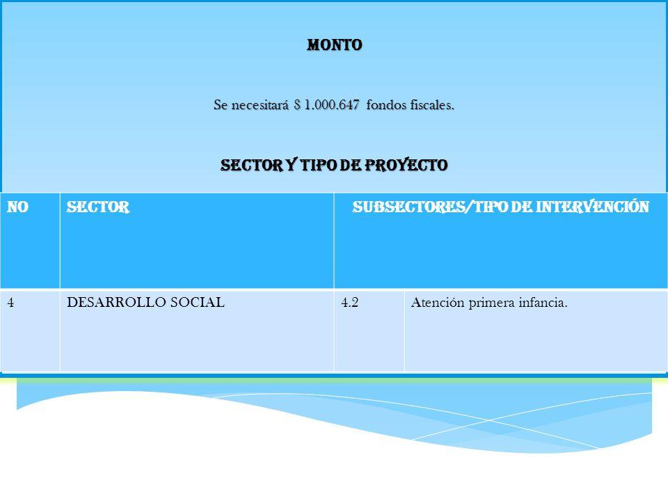 Sector y Tipo de Proyecto Subsectores/Tipo de Intervención