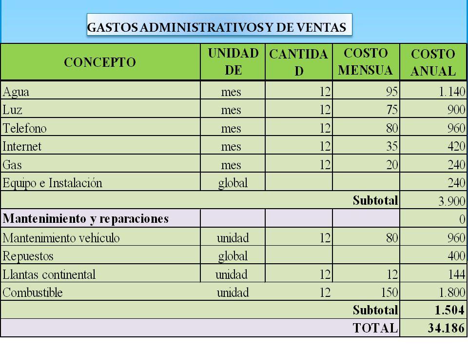 GASTOS ADMINISTRATIVOS Y DE VENTAS