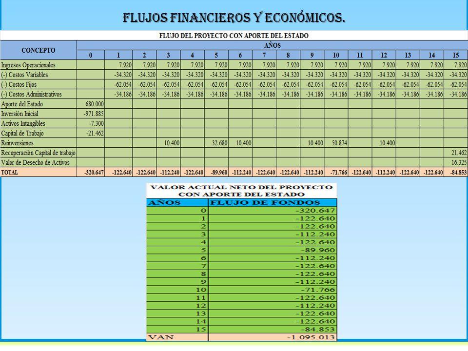 Flujos financieros y económicos.