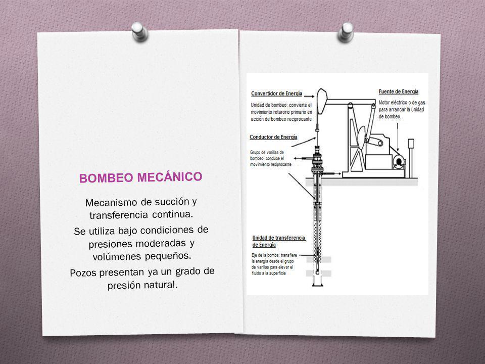 BOMBEO MECÁNICO Mecanismo de succión y transferencia continua.