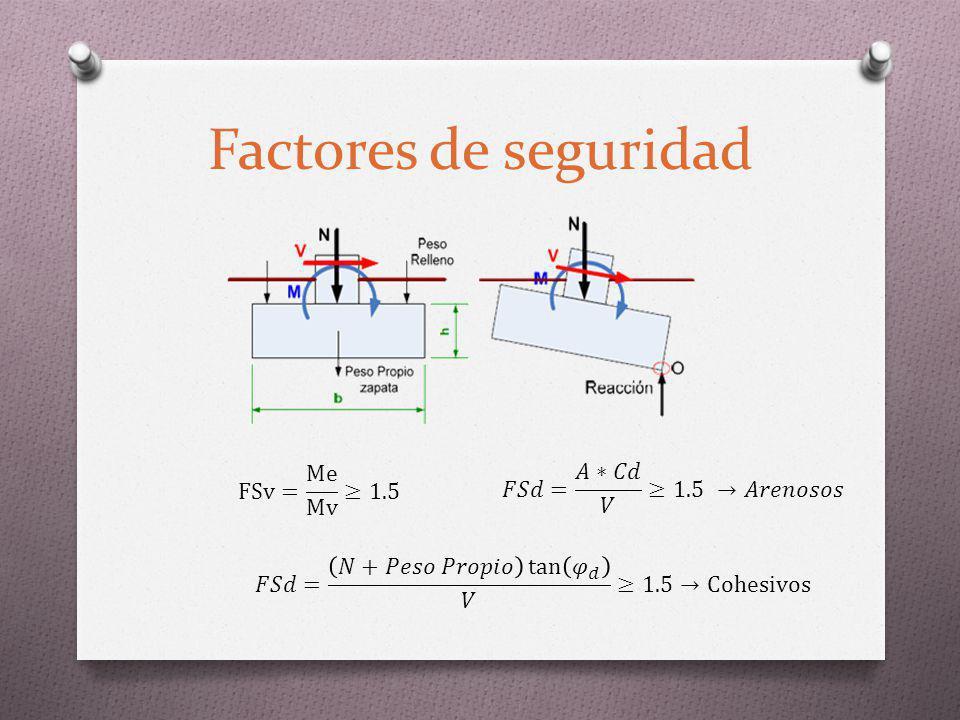 Factores de seguridad FSv= Me Mv ≥1.5 𝐹𝑆𝑑= 𝐴∗𝐶𝑑 𝑉 ≥1.5 →𝐴𝑟𝑒𝑛𝑜𝑠𝑜𝑠