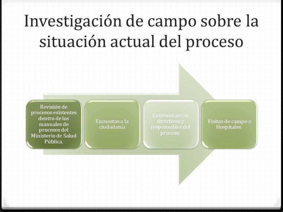 Investigación de campo sobre la situación actual del proceso