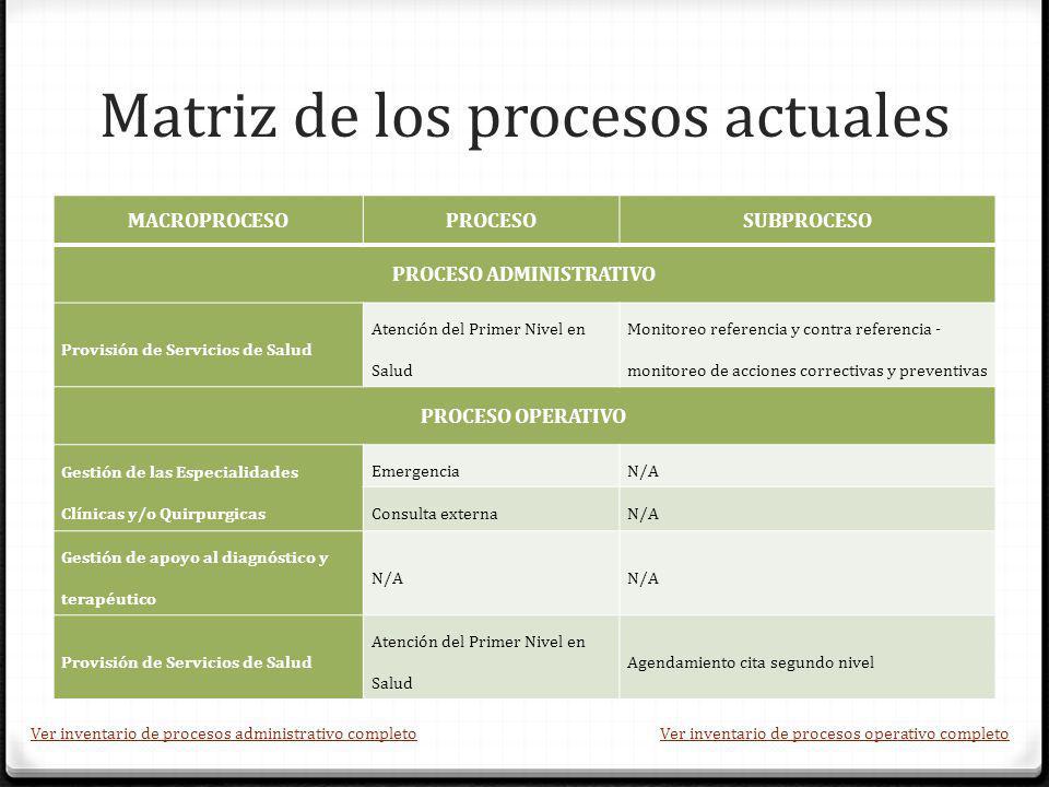 Matriz de los procesos actuales