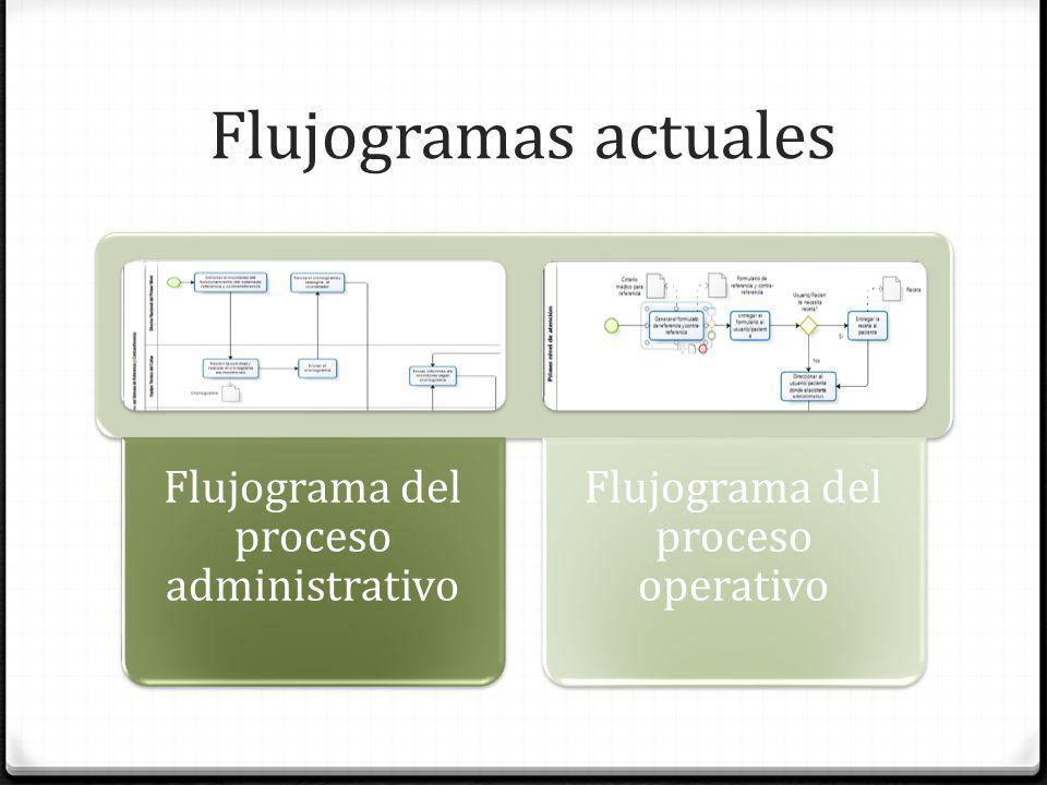 Flujogramas actuales Flujograma del proceso administrativo
